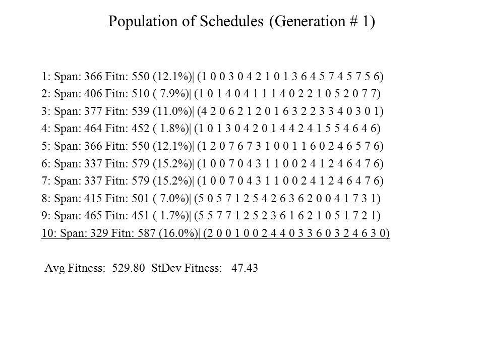 Population of Schedules (Generation # 1)