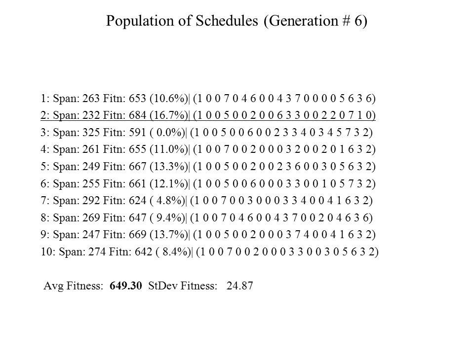 Population of Schedules (Generation # 6)
