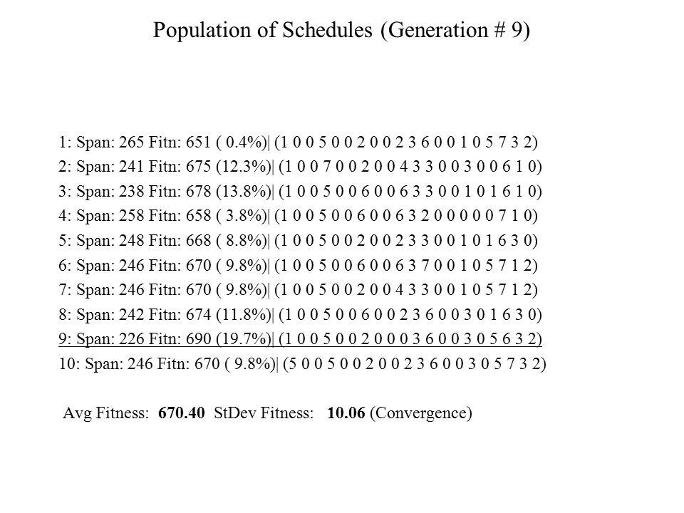 Population of Schedules (Generation # 9)