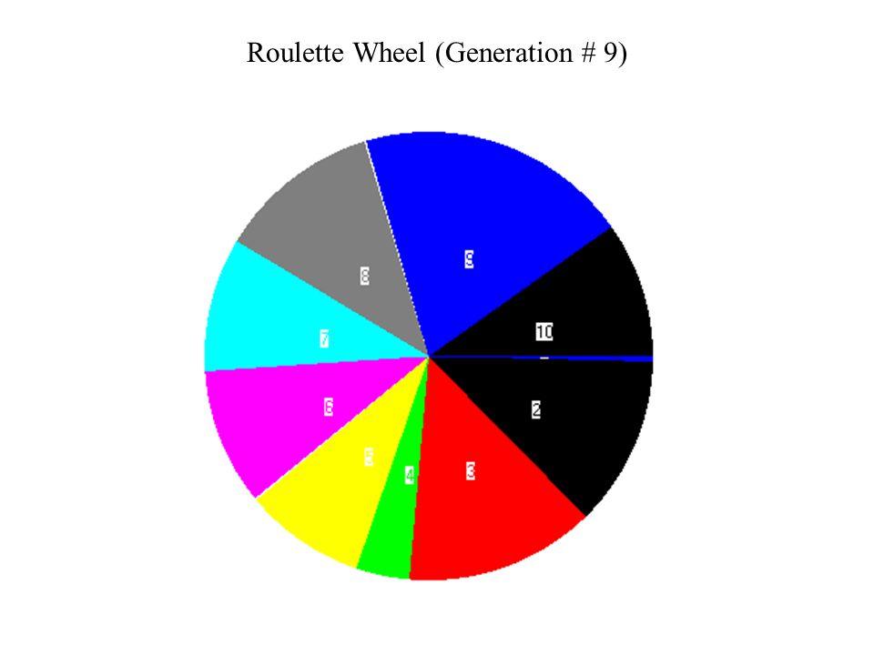 Roulette Wheel (Generation # 9)