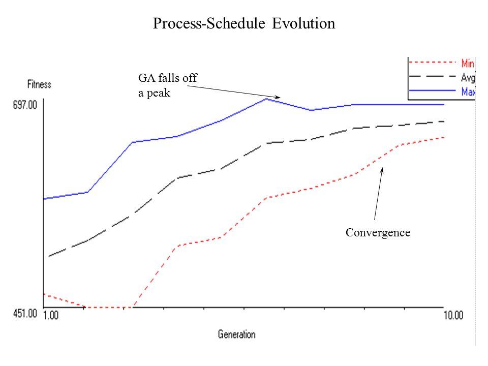 Process-Schedule Evolution