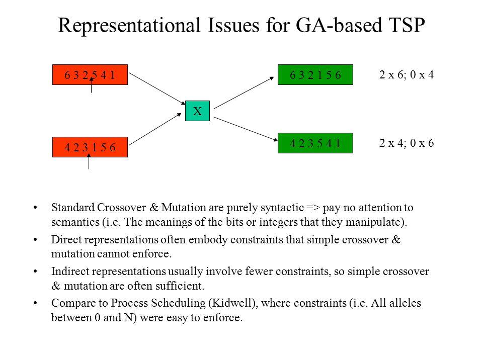 Representational Issues for GA-based TSP