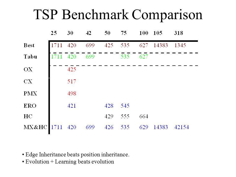 TSP Benchmark Comparison
