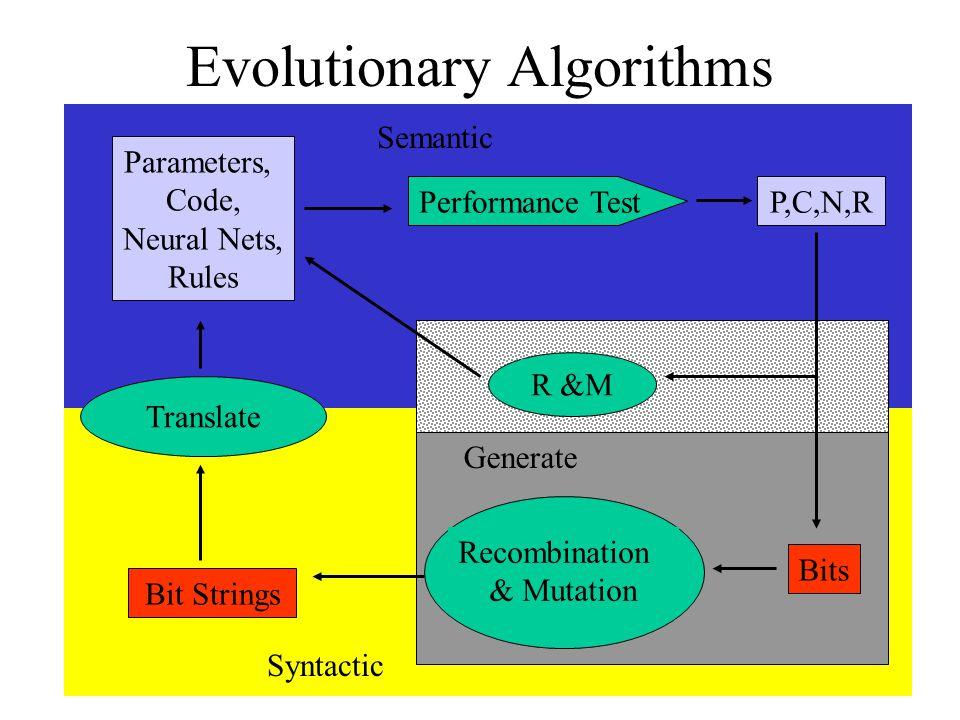 Evolutionary Algorithms