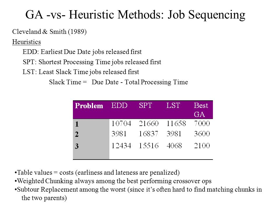 GA -vs- Heuristic Methods: Job Sequencing