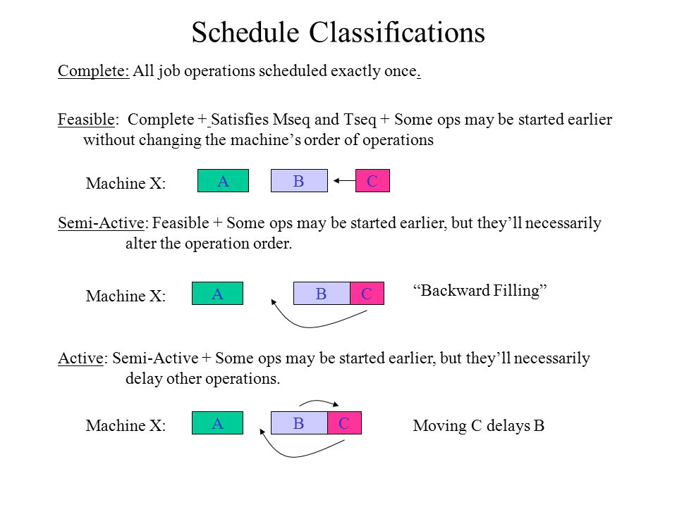 Schedule Classifications