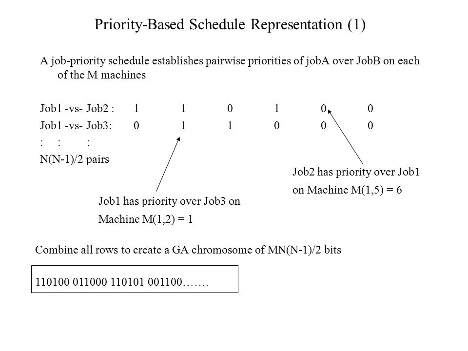Priority-Based Schedule Representation (1)