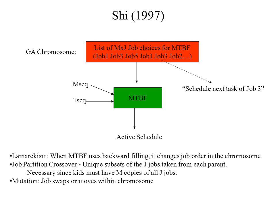 Shi (1997) List of MxJ Job choices for MTBF GA Chromosome: