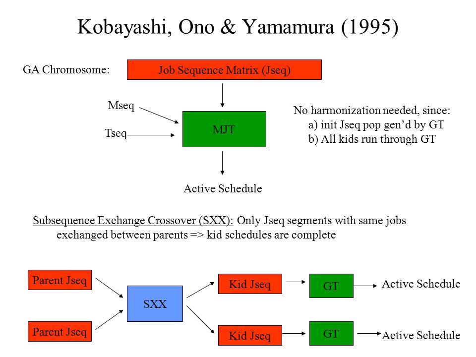 Kobayashi, Ono & Yamamura (1995)