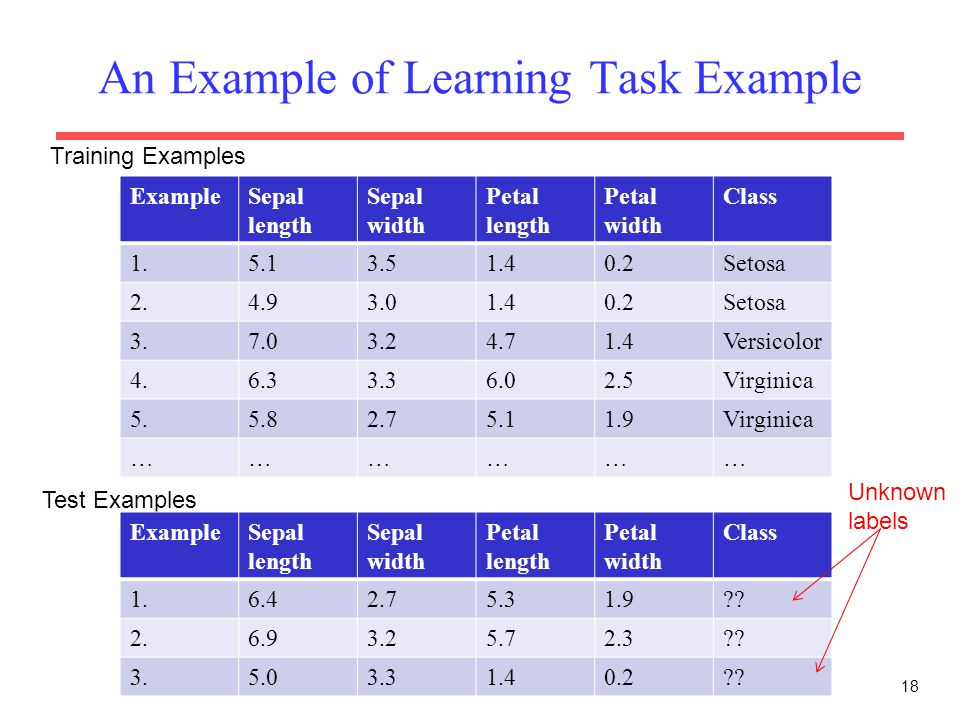 An Example of Learning Task Example