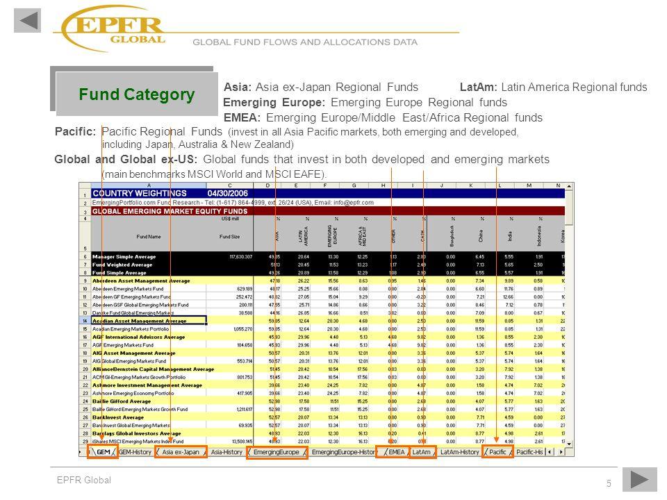 GEM: Global Emerging Market Funds (invest in all emerging market regions of the world)