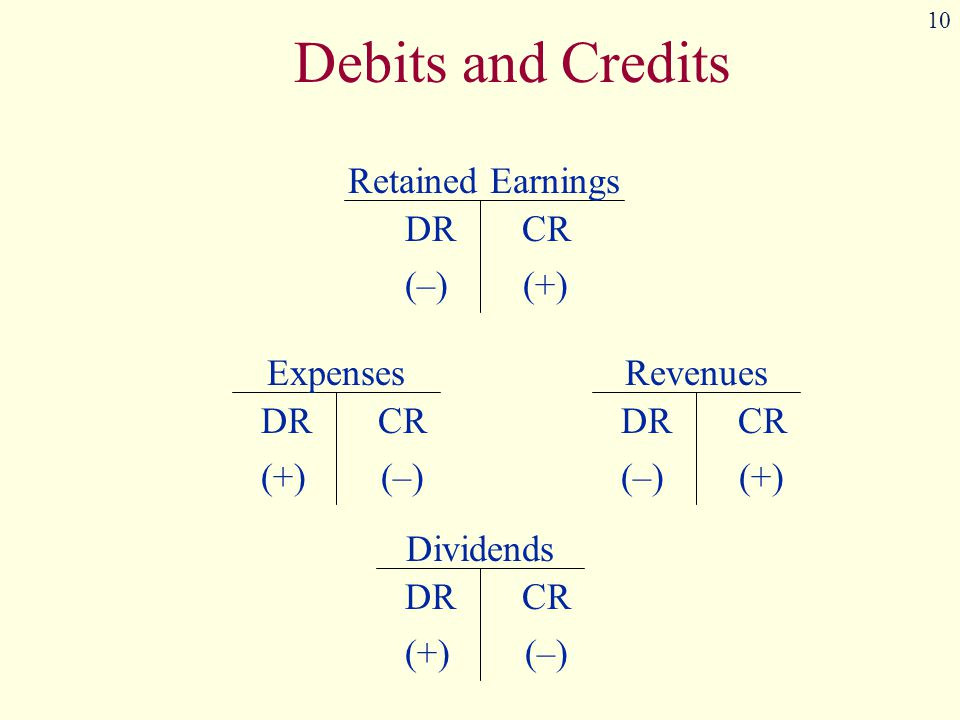 Debits and Credits Retained Earnings DR CR (–) (+) Expenses DR CR