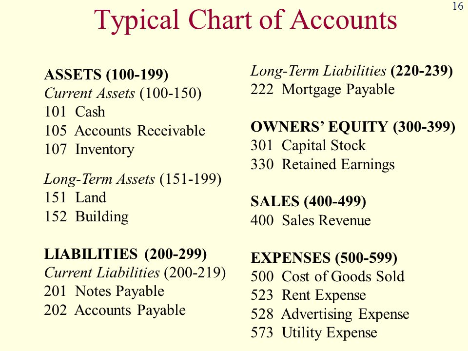Typical Chart of Accounts