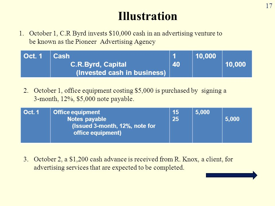 Illustration October 1, C.R Byrd invests $10,000 cash in an advertising venture to be known as the Pioneer Advertising Agency.