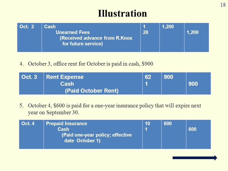 Illustration Oct. 2 Cash Unearned Fees (Received advance from R.Knox