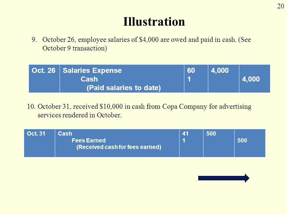 Illustration October 26, employee salaries of $4,000 are owed and paid in cash. (See October 9 transaction)