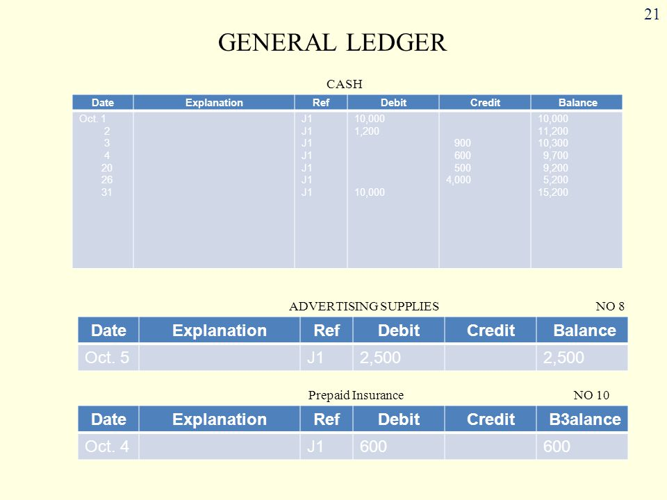 GENERAL LEDGER Date Explanation Ref Debit Credit Balance Oct. 1 2 3 4