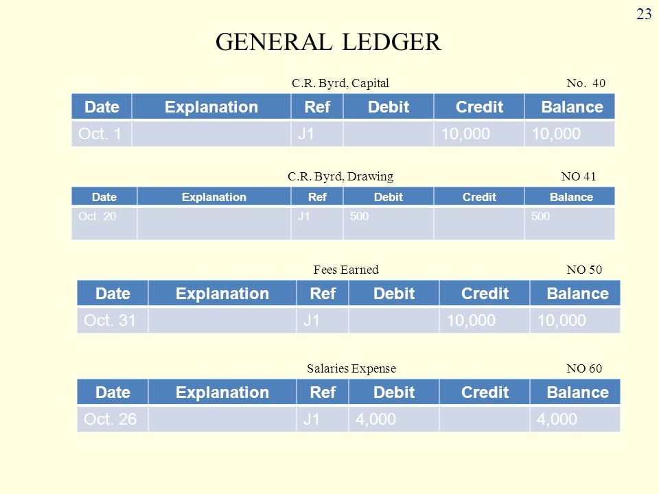GENERAL LEDGER Date Explanation Ref Debit Credit Balance Oct. 1 J1