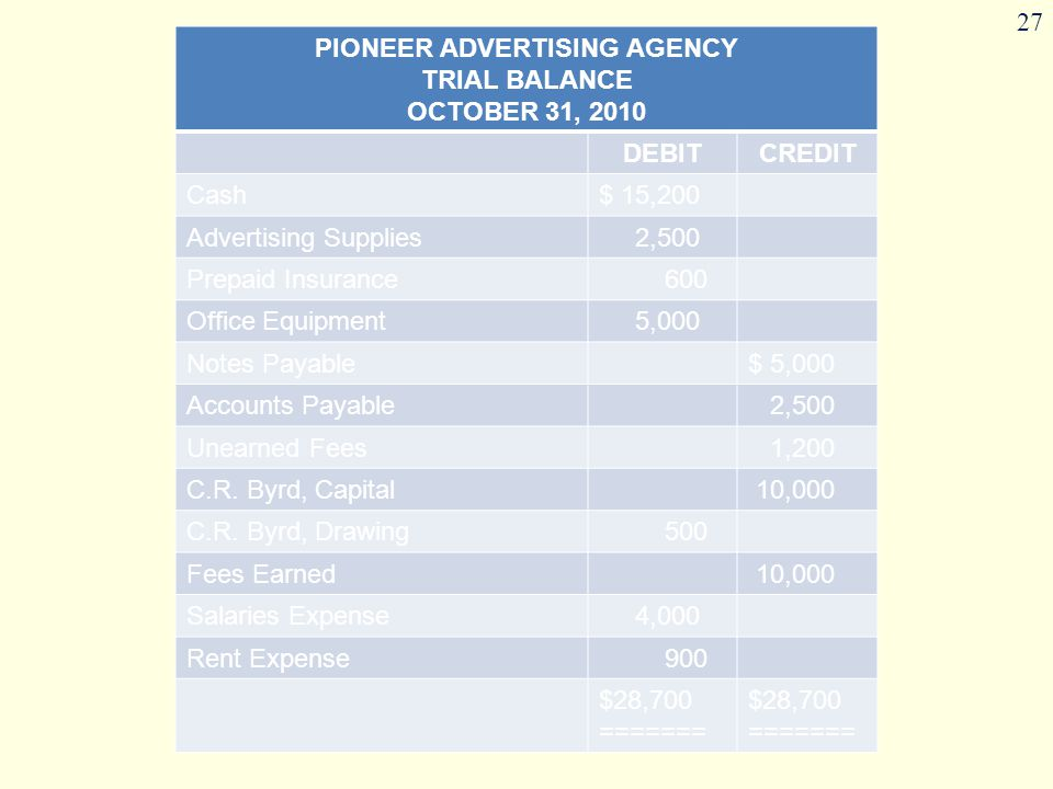 The accounting cycle ppt download for Advertising agency fees