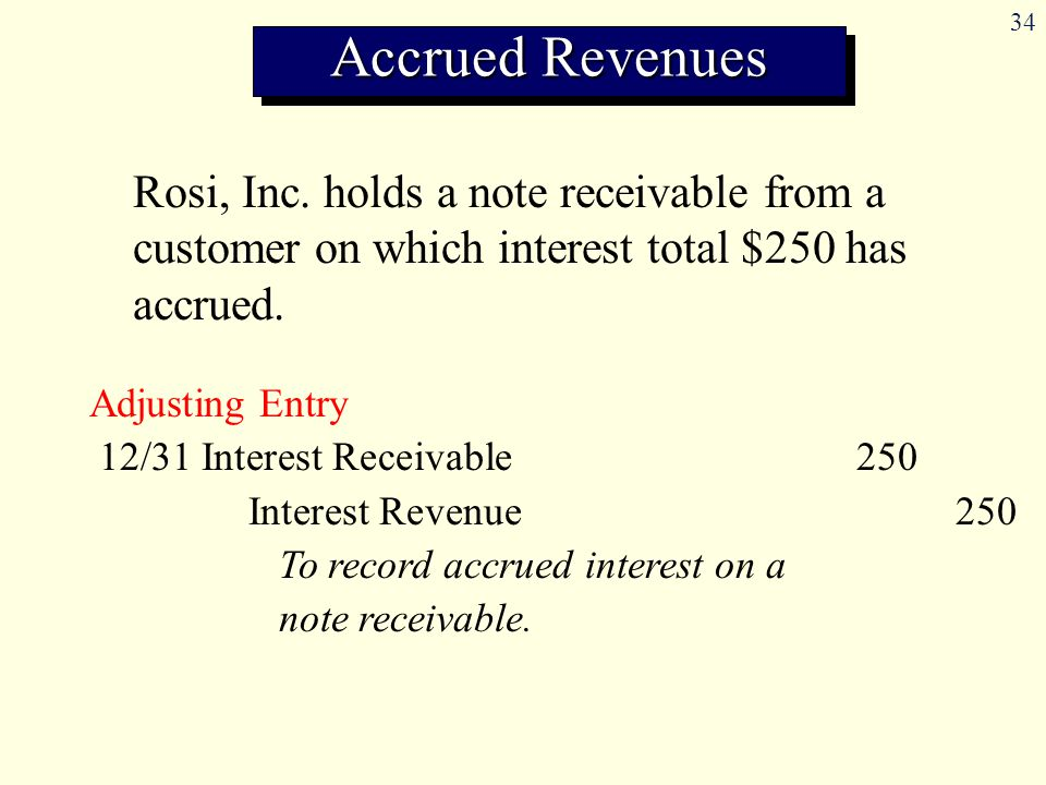Accrued Revenues Rosi, Inc. holds a note receivable from a customer on which interest total $250 has accrued.