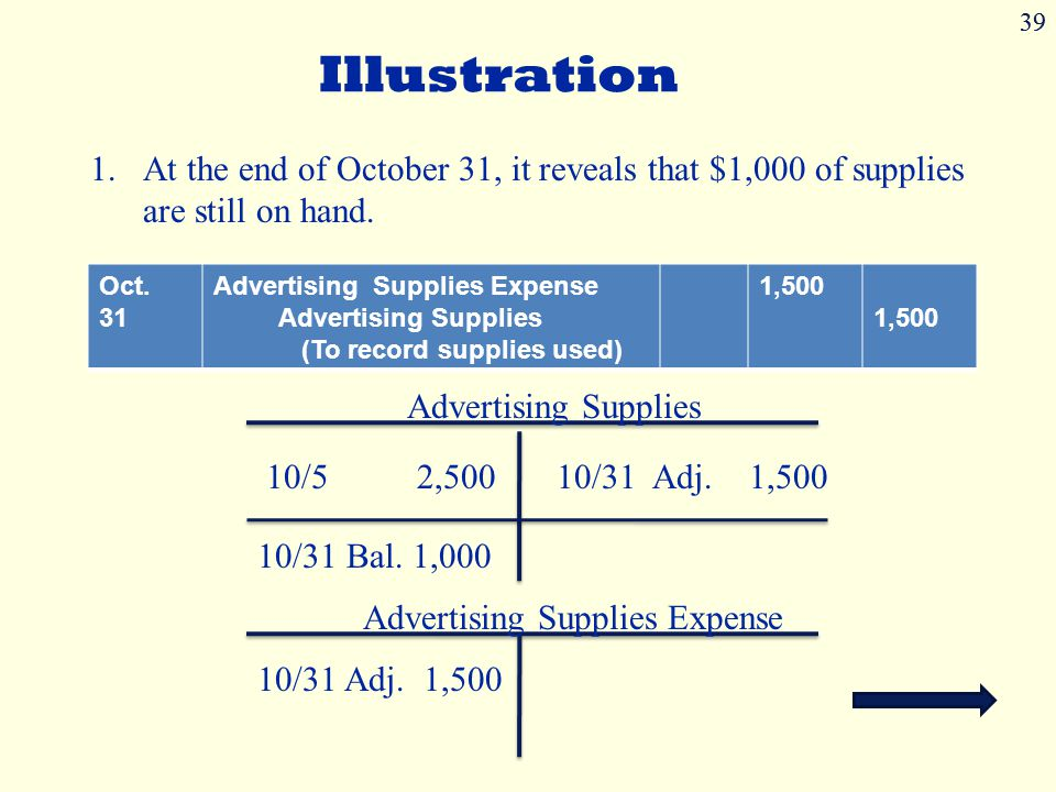 39 Illustration. At the end of October 31, it reveals that $1,000 of supplies are still on hand. Oct. 31.