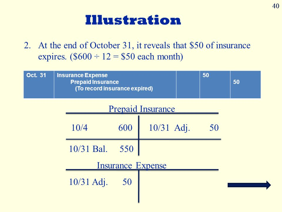 40 40. Illustration. At the end of October 31, it reveals that $50 of insurance expires. ($600 ÷ 12 = $50 each month)