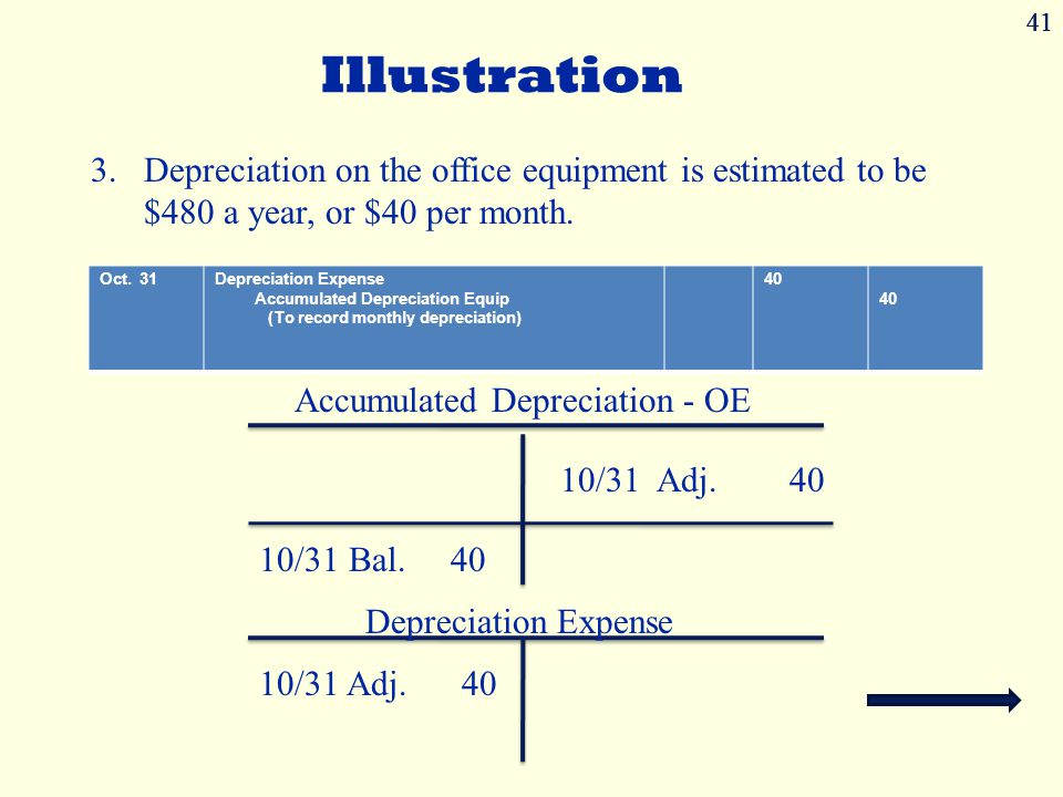 41 41. 41. Illustration. Depreciation on the office equipment is estimated to be $480 a year, or $40 per month.