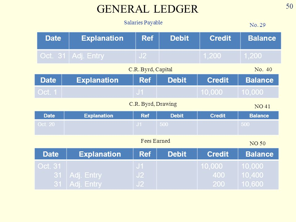 GENERAL LEDGER Date Explanation Ref Debit Credit Balance Oct. 31