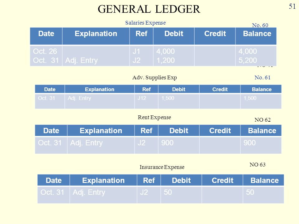 GENERAL LEDGER Date Explanation Ref Debit Credit Balance Oct. 26