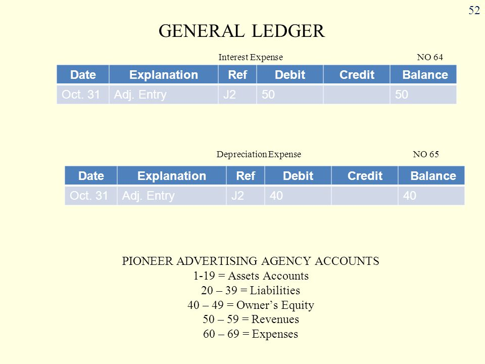 PIONEER ADVERTISING AGENCY ACCOUNTS