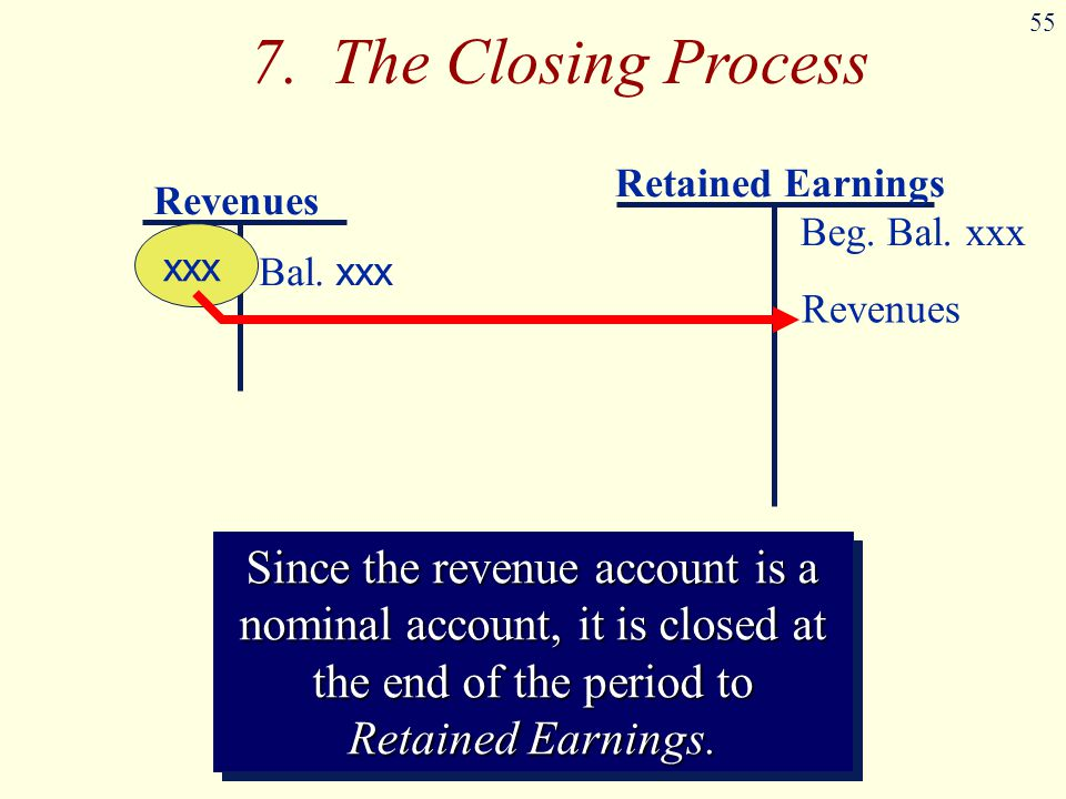 7. The Closing Process Retained Earnings. Revenues. Beg. Bal. xxx. xxx. Bal. xxx. Revenues.