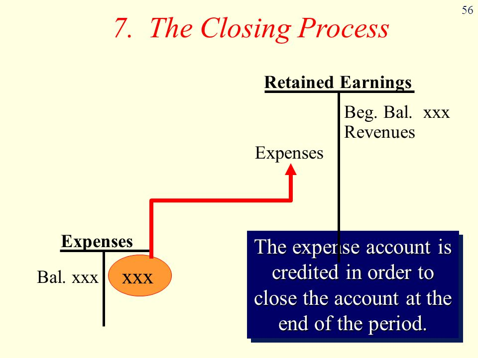 7. The Closing Process Retained Earnings. Beg. Bal. xxx. Revenues. Expenses. Expenses.