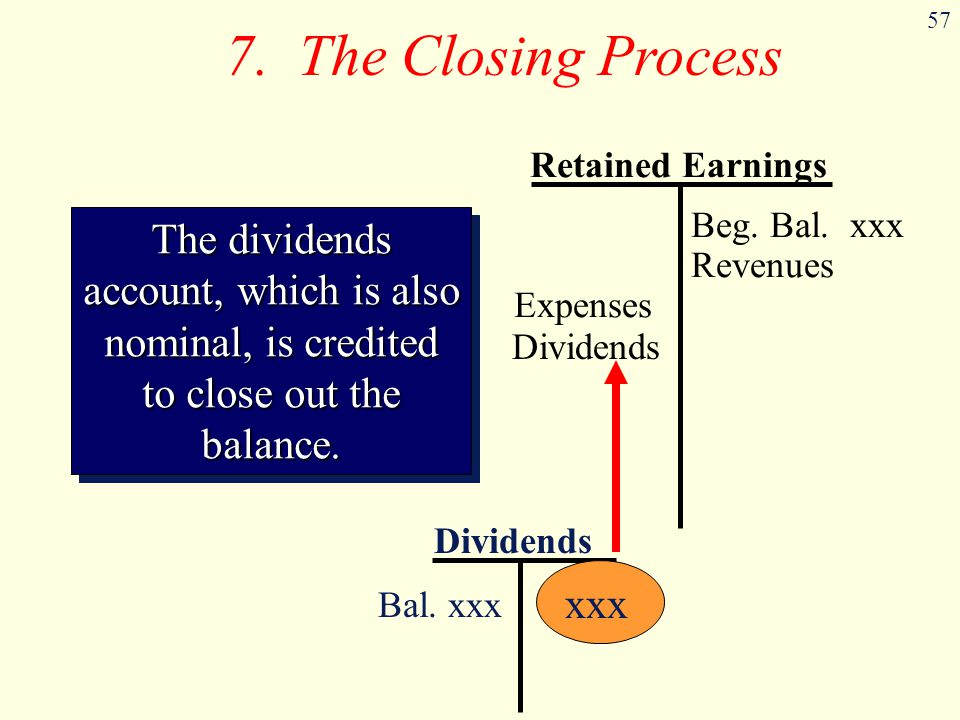 7. The Closing Process Retained Earnings. The dividends account, which is also nominal, is credited to close out the balance.