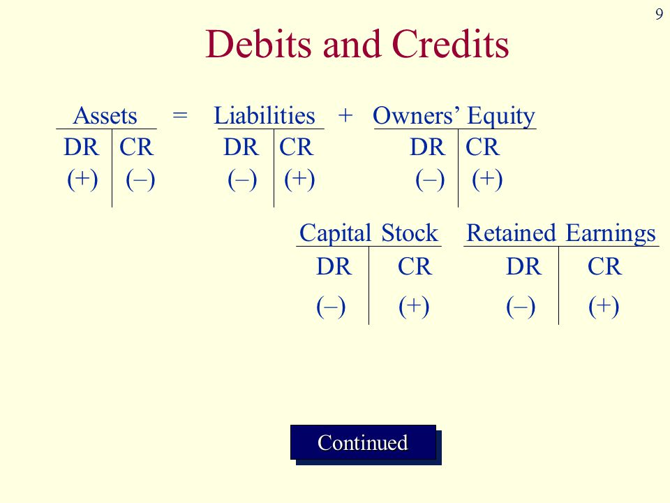 Debits and Credits Assets = Liabilities + Owners' Equity
