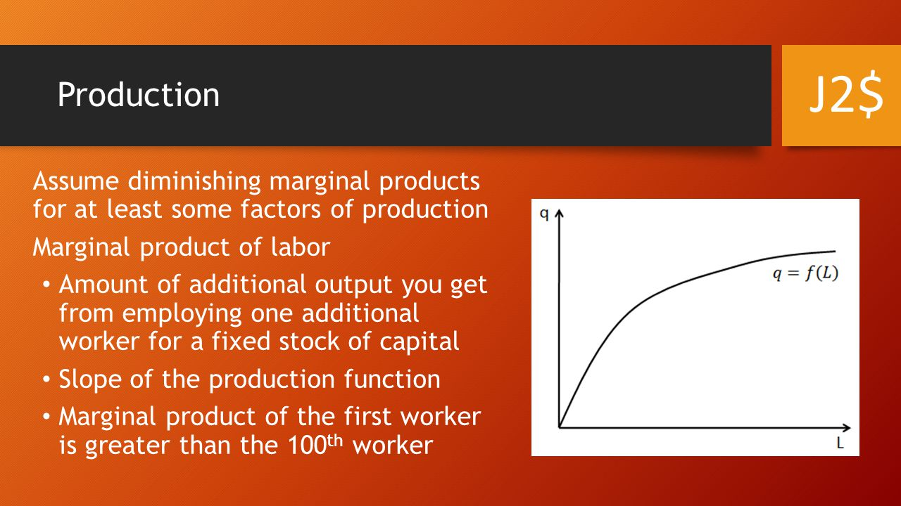 Production J2$ Assume diminishing marginal products for at least some factors of production. Marginal product of labor.