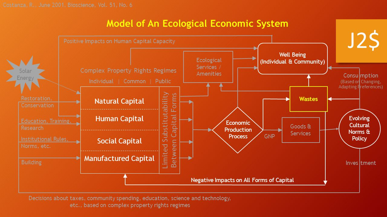 J2$ Model of An Ecological Economic System Natural Capital