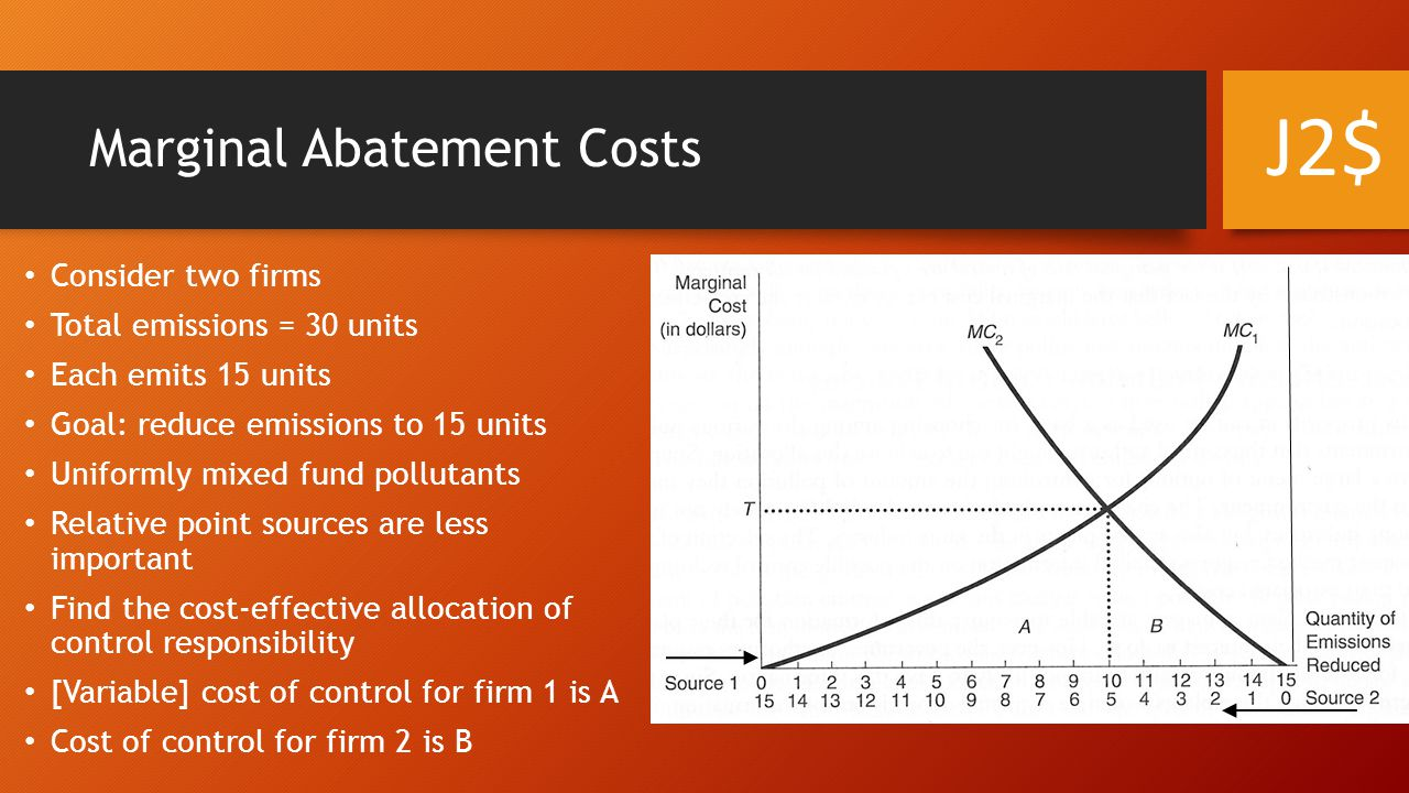 Marginal Abatement Costs