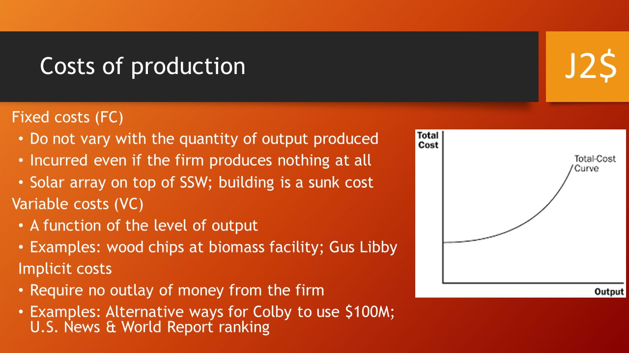 J2$ Costs of production Fixed costs (FC)