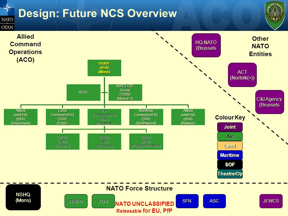 Design: Future NCS Overview