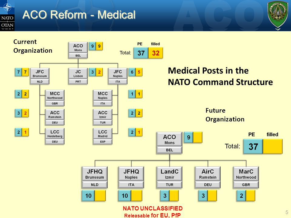 ACO Reform - Medical Medical Posts in the NATO Command Structure