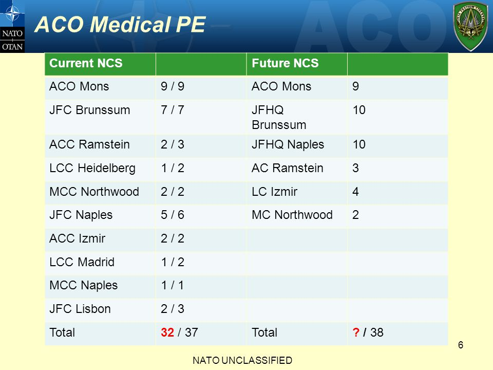 ACO Medical PE Current NCS Future NCS ACO Mons 9 / 9 9 JFC Brunssum