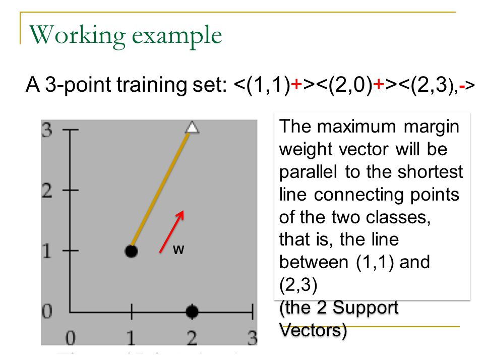 Working example A 3-point training set: <(1,1)+><(2,0)+><(2,3),->