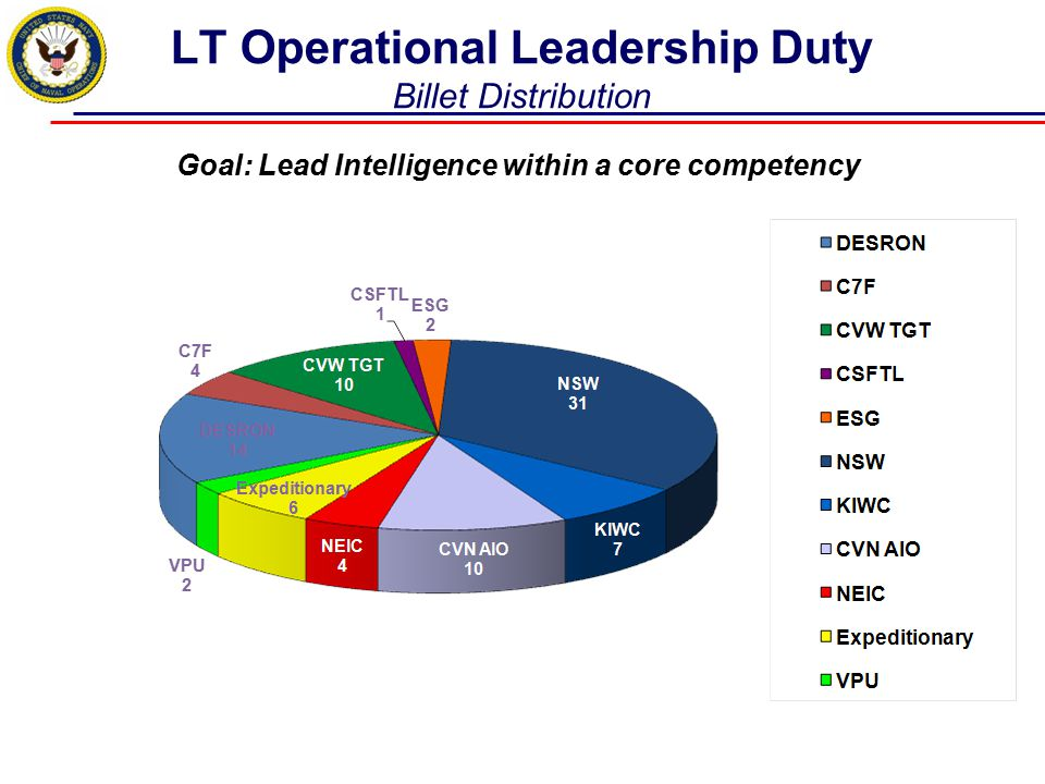 LT Operational Leadership Duty Billet Distribution