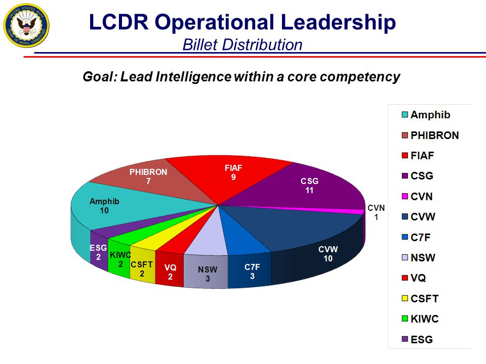 LCDR Operational Leadership Billet Distribution