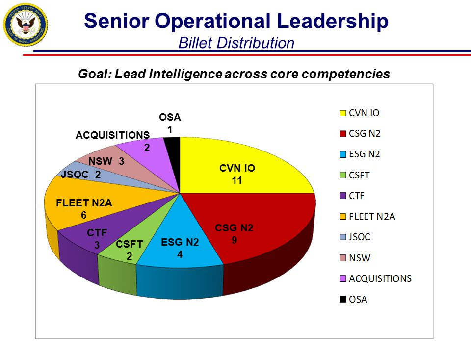 Senior Operational Leadership Billet Distribution