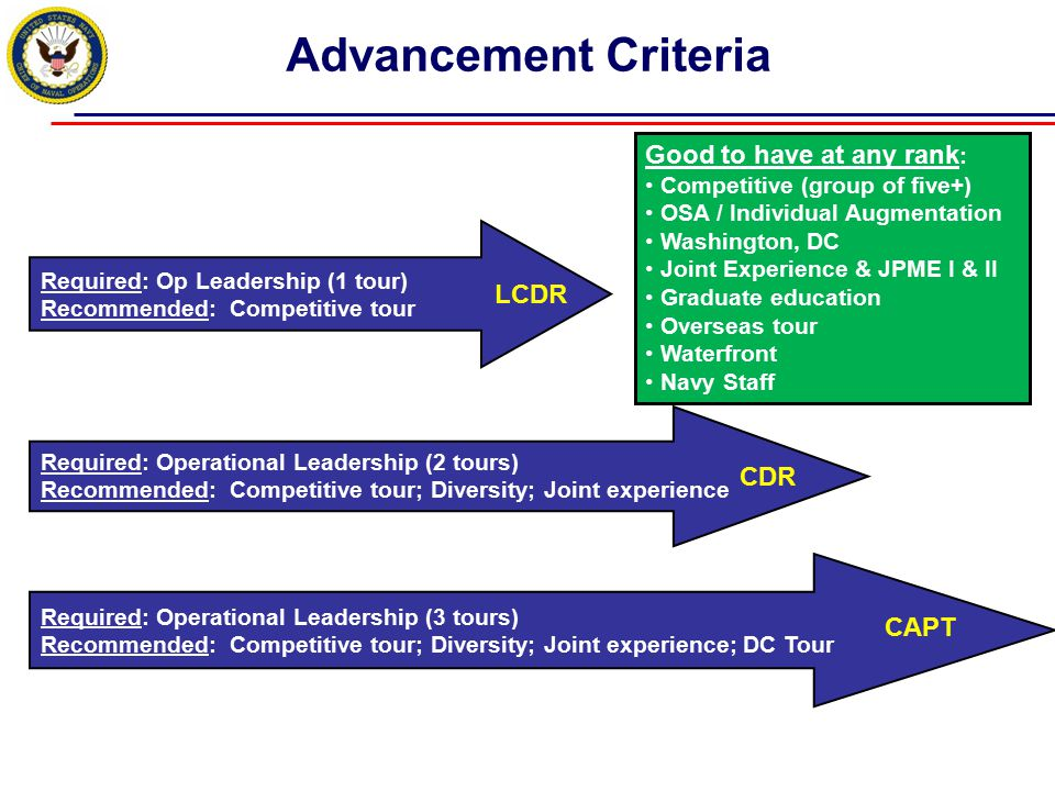 Advancement Criteria Good to have at any rank: LCDR CDR CAPT