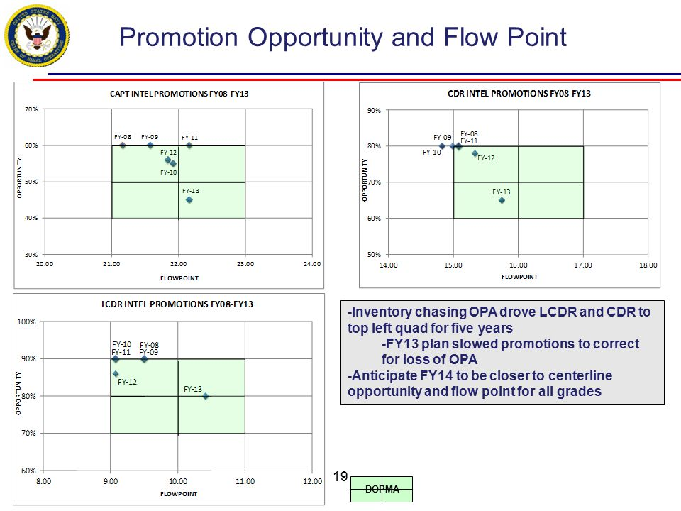 Promotion Opportunity and Flow Point