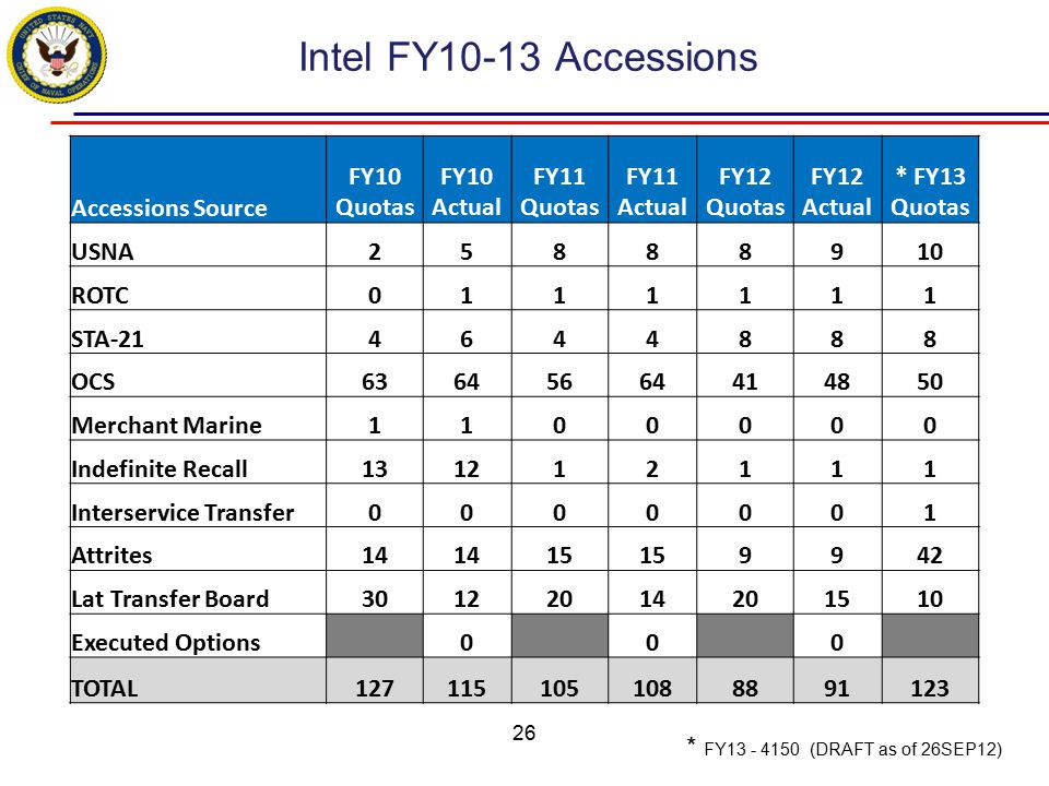 Intel FY10-13 Accessions Accessions Source FY10 Quotas FY10 Actual