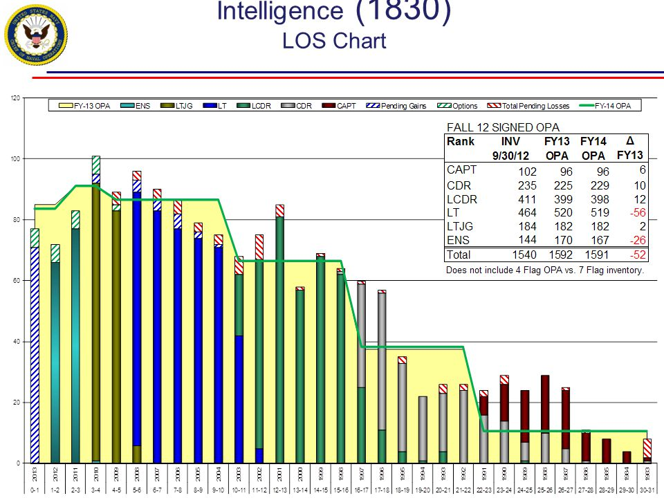 Intelligence (1830) LOS Chart