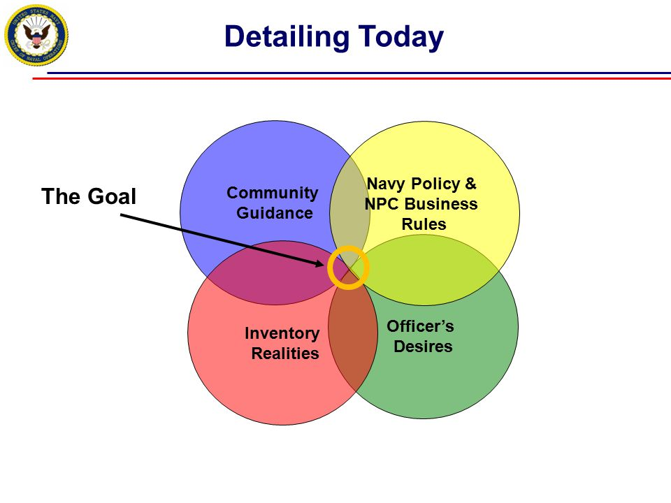 Detailing Today The Goal Navy Policy & Community NPC Business Guidance